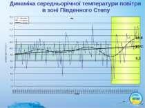 Динаміка середньорічної температури повітря в зоні Південного Степу 10,8 150С...