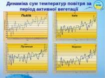 Динаміка сум температур повітря за період активної вегетації Київ Луганськ Хе...