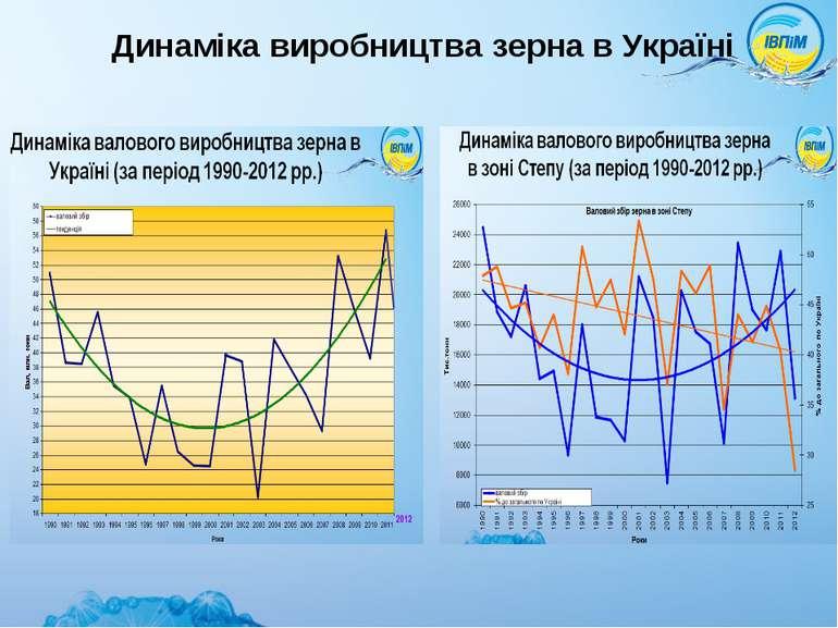 Динаміка виробництва зерна в Україні