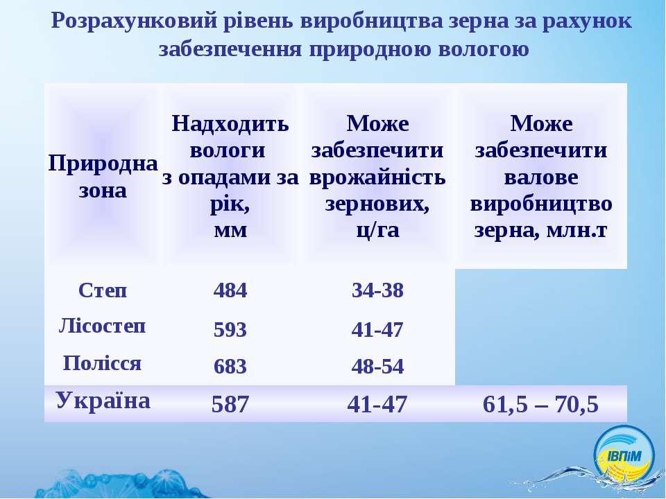 Розрахунковий рівень виробництва зерна за рахунок забезпечення природною воло...