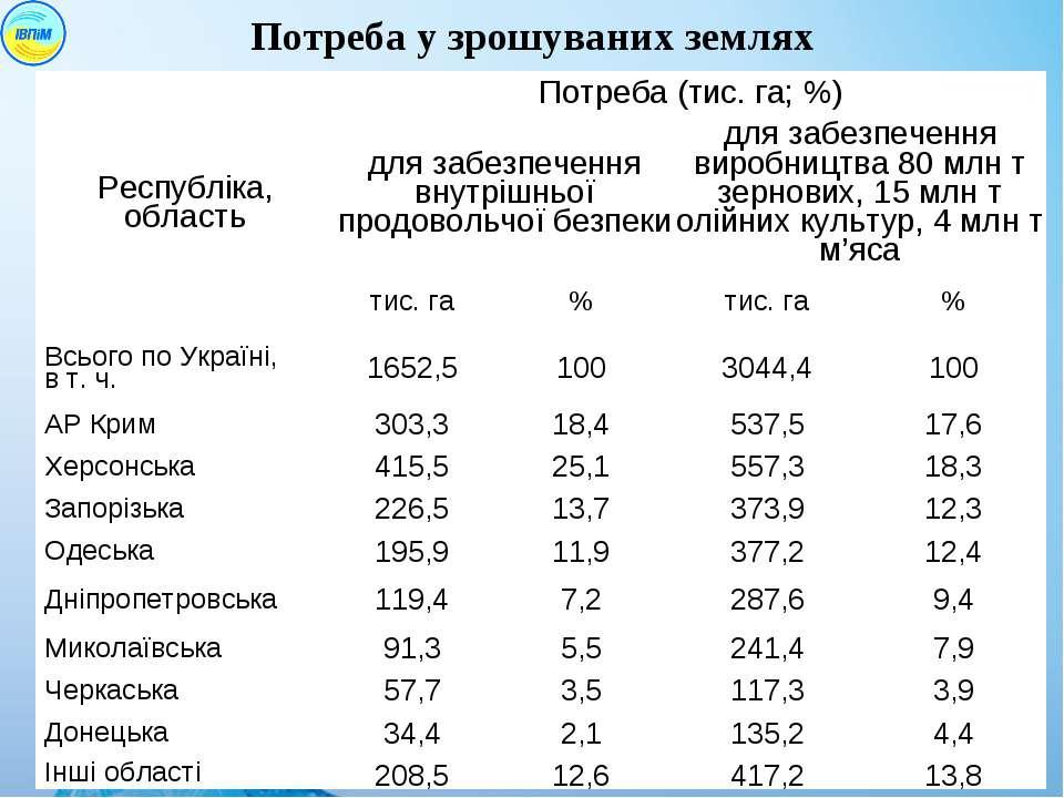 Потреба у зрошуваних землях Республіка, область Потреба (тис. га; %) для забе...