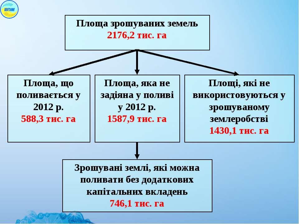 Площа зрошуваних земель 2176,2 тис. га Площа, що поливається у 2012 р. 588,3 ...