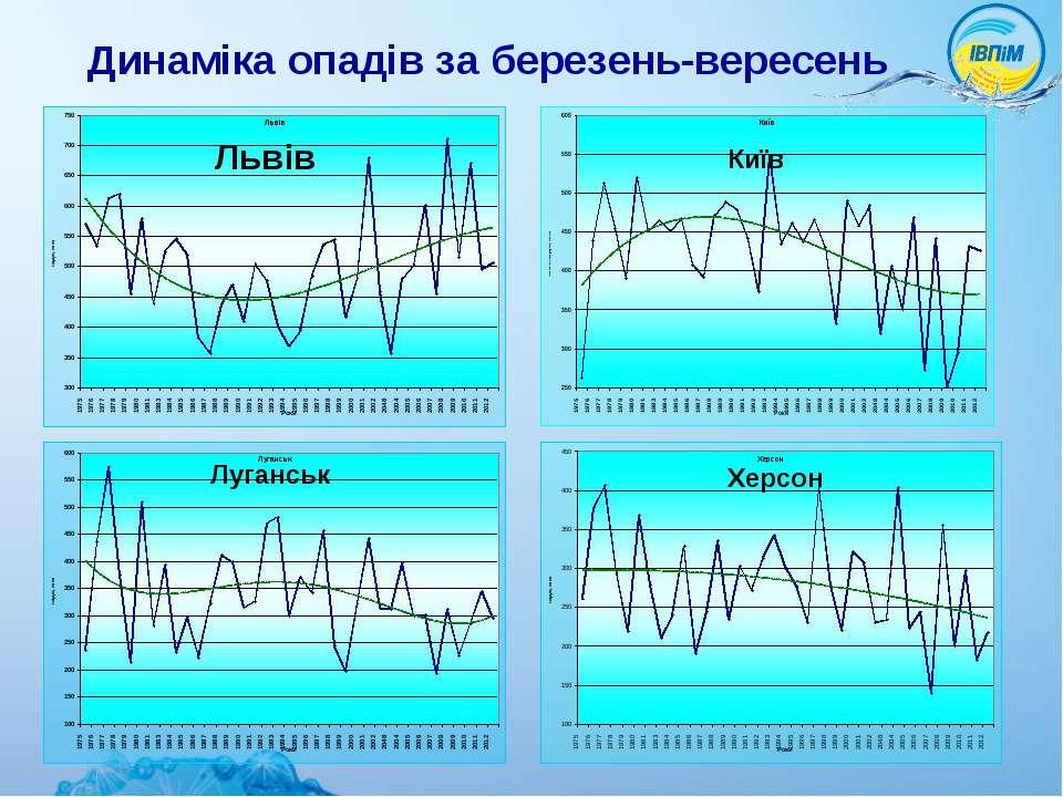 Динаміка опадів за березень-вересень Львів Київ Луганськ Херсон
