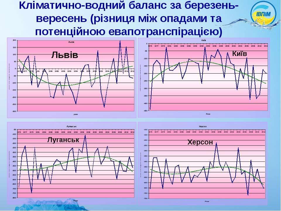 Кліматично-водний баланс за березень-вересень (різниця між опадами та потенці...