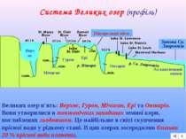 Система Великих озер (профіль) Верхнє Мічиган Гурон Ері Онтаріо р. Ніагара Ні...