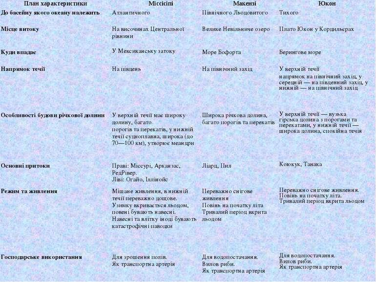 План характеристики Міссісіпі Макензі Юкон До басейну якого океану належить А...