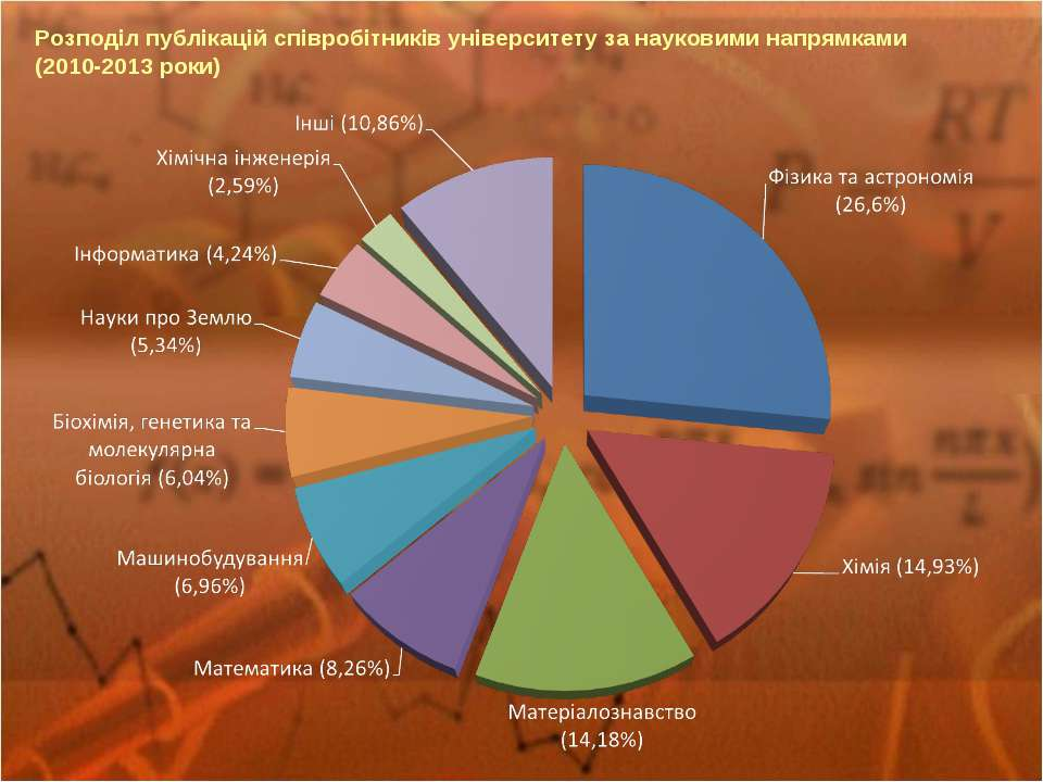 Розподіл публікацій співробітників університету за науковими напрямками (2010...