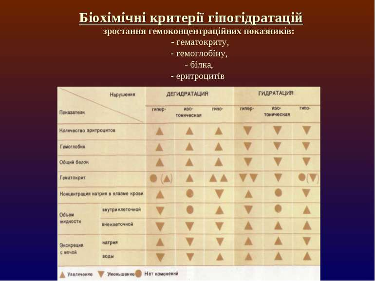 Біохімічні критерії гіпогідратацій зростання гемоконцентраційних показників: ...