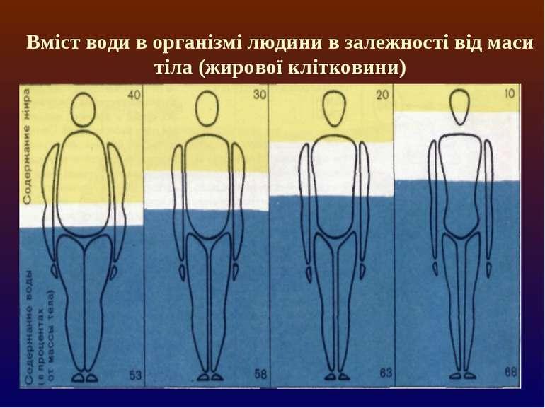 Вміст води в організмі людини в залежності від маси тіла (жирової клітковини)