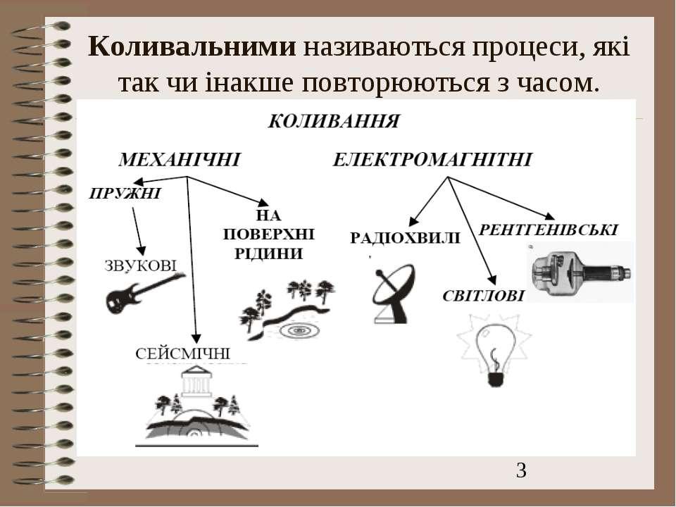 Коливальними називаються процеси, які так чи інакше повторюються з часом.