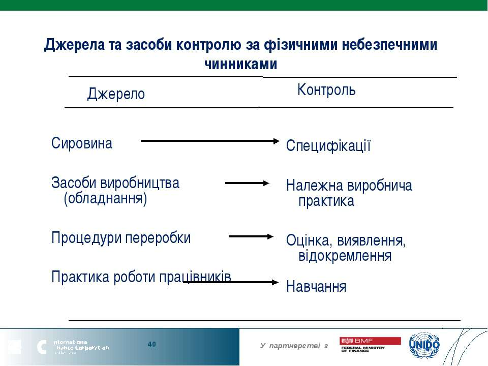 Джерела та засоби контролю за фізичними небезпечними чинниками Сировина Засоб...