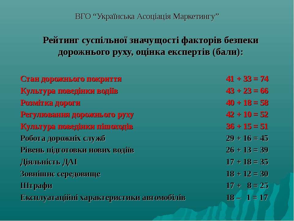 """ВГО """"Українська Асоціація Маркетингу"""" Рейтинг суспільної значущості факторів ..."""