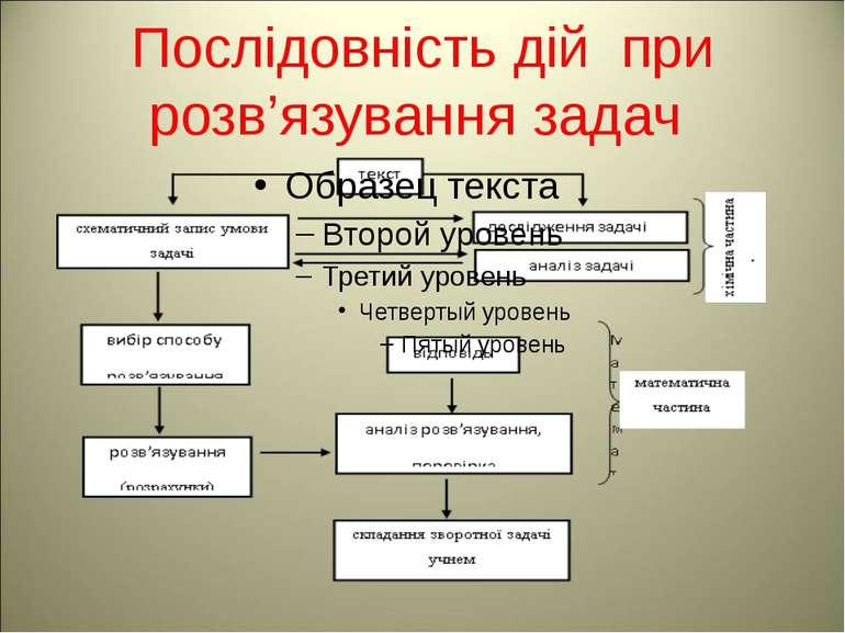 Послідовність дій при розв'язування задач