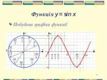 * Функція y = sin x Побудова графіка функції