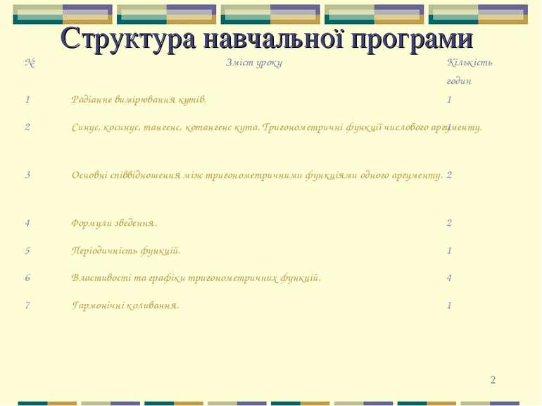 * Структура навчальної програми № Зміст уроку Кількість годин 1 Радіанне вимі...