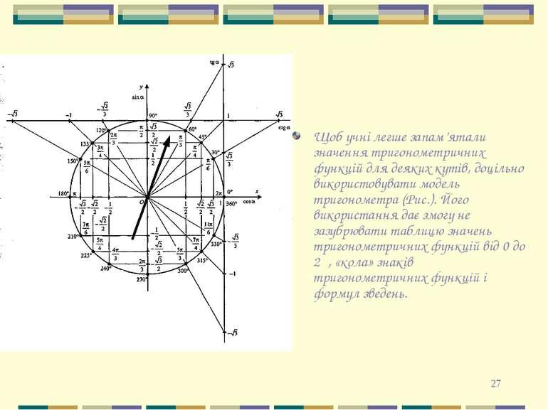 * Щоб учні легше запам'ятали значення тригонометричних функцій для деяких кут...