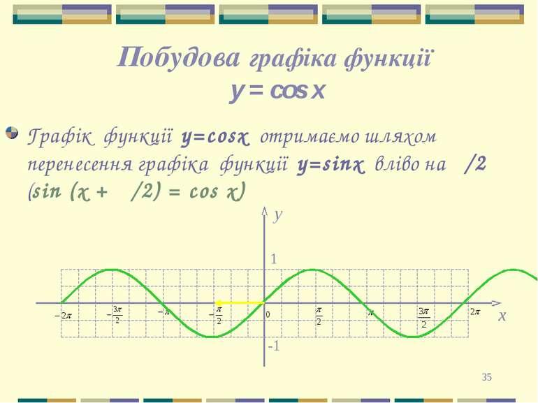 * Побудова графіка функції y = cos x Графік функції у=cosx отримаємо шляхом п...