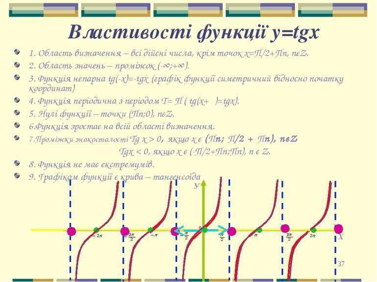 * Властивості функції y=tgх 1. Область визначення – всі дійсні числа, крім то...