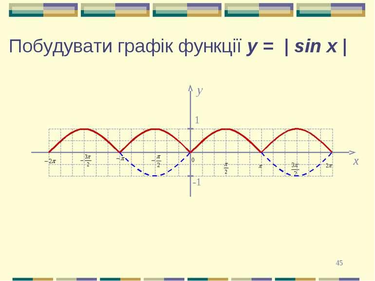 * y 1 -1 x Побудувати графік функції y = | sin x |