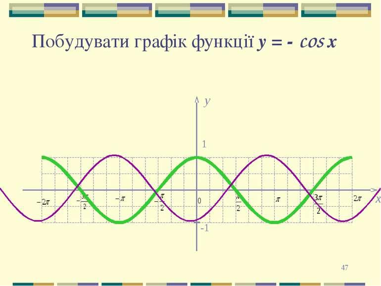 * Побудувати графік функції y = - сos x