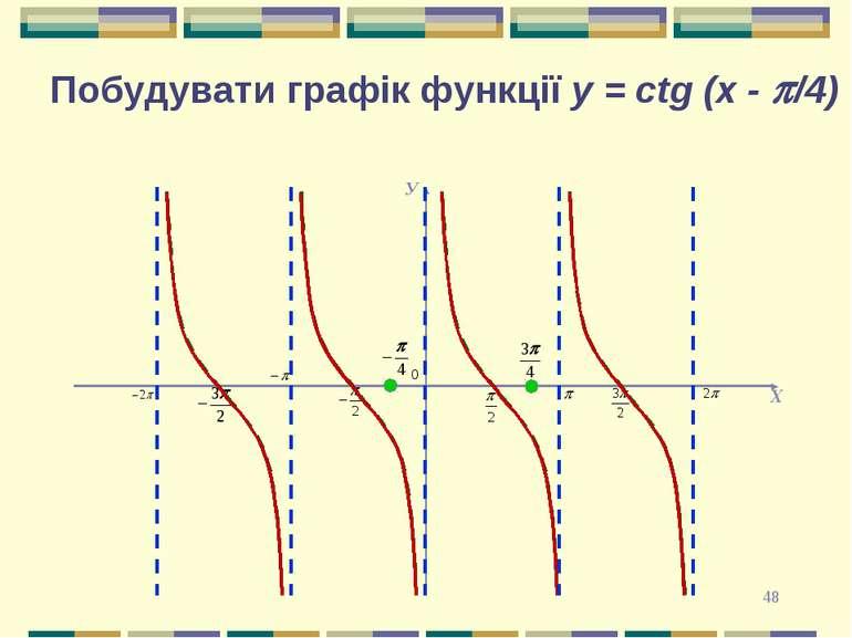 * Побудувати графік функції y = сtg (x - p/4)