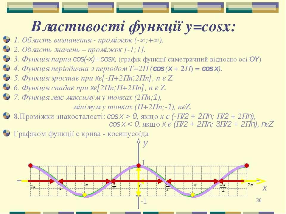 * Властивості функції y=cosх: 1. Область визначення - проміжок (-∞;+∞). 2. Об...