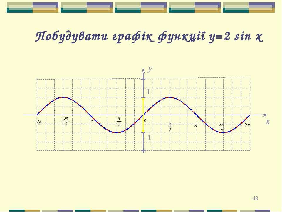 * y 1 -1 x Побудувати графік функції y=2 sin x