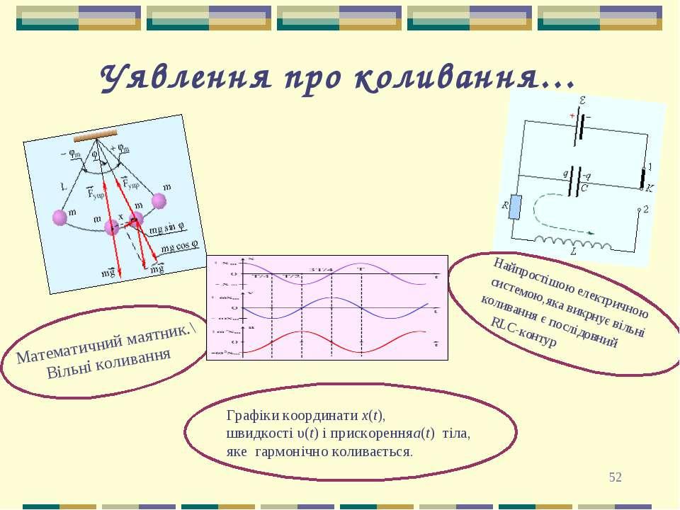 * Уявлення про коливання… Математичний маятник.\ Вільні коливання Графіки коо...