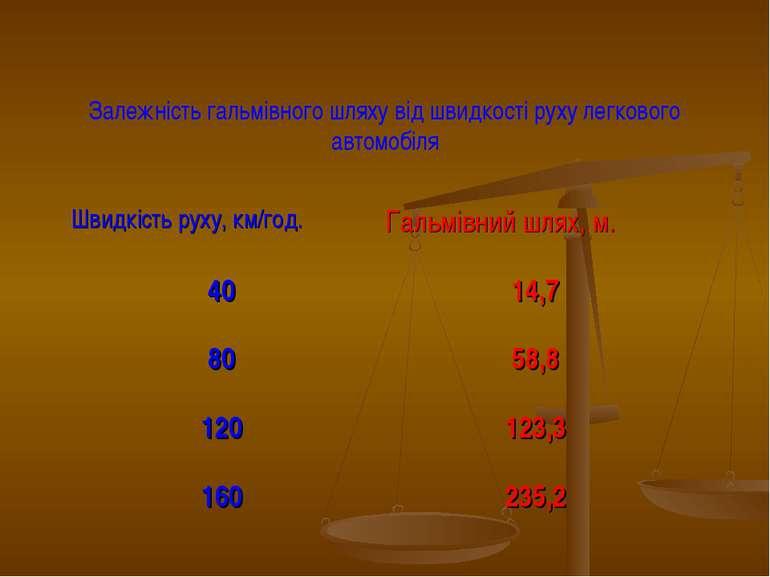 Залежність гальмівного шляху від швидкості руху легкового автомобіля Швидкіст...