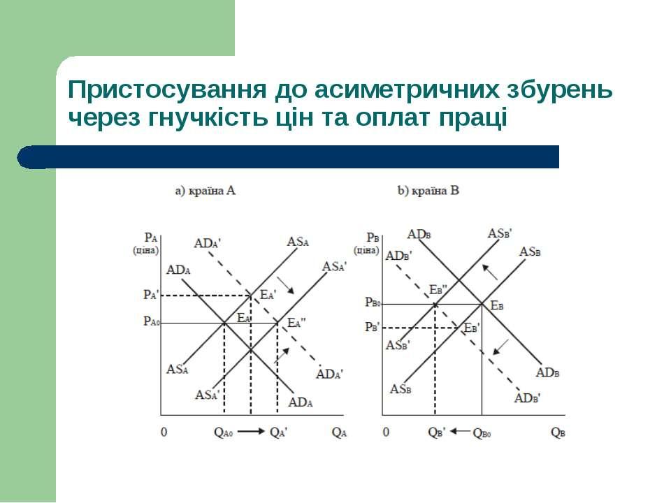 Пристосування до асиметричних збурень через гнучкість цін та оплат праці