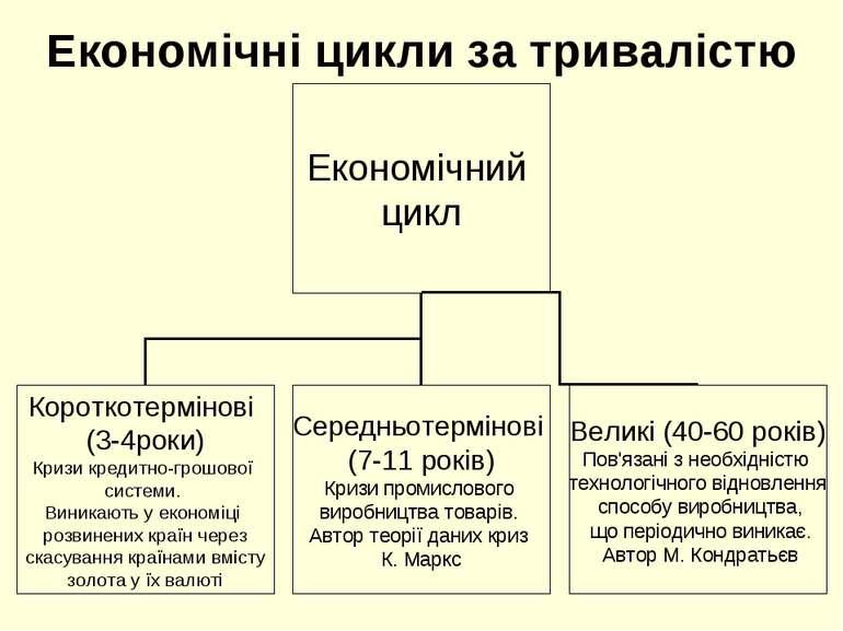 Економічні цикли за тривалістю