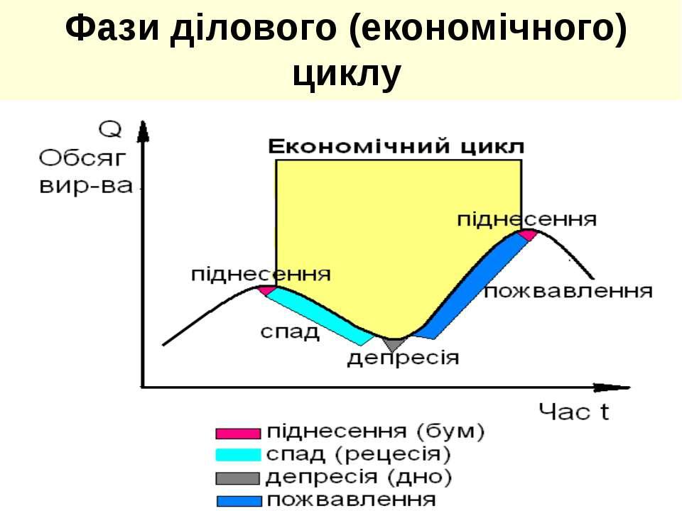 Фази ділового (економічного) циклу