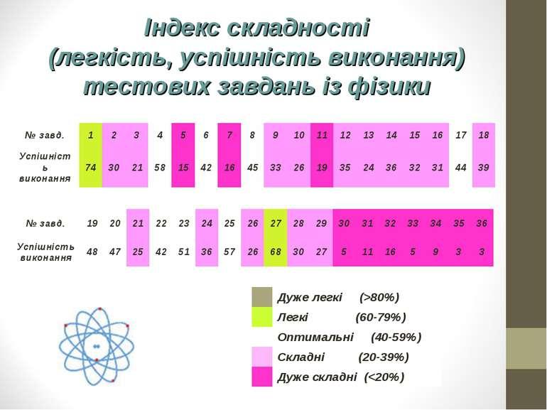Індекс складності (легкість, успішність виконання) тестових завдань із фізики...