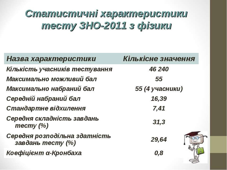 Статистичні характеристики тесту ЗНО-2011 з фізики Назва характеристики Кільк...