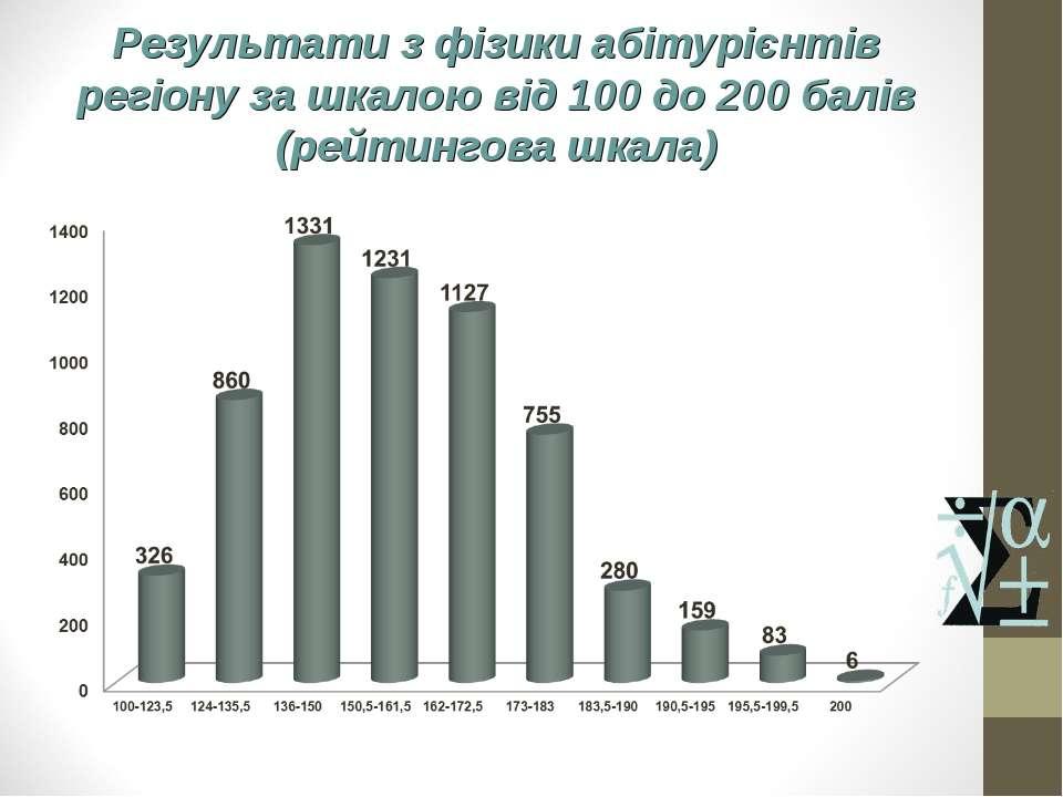 Результати з фізики абітурієнтів регіону за шкалою від 100 до 200 балів (рейт...