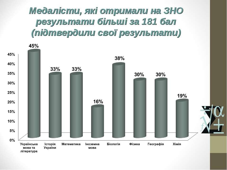 Медалісти, які отримали на ЗНО результати більші за 181 бал (підтвердили свої...