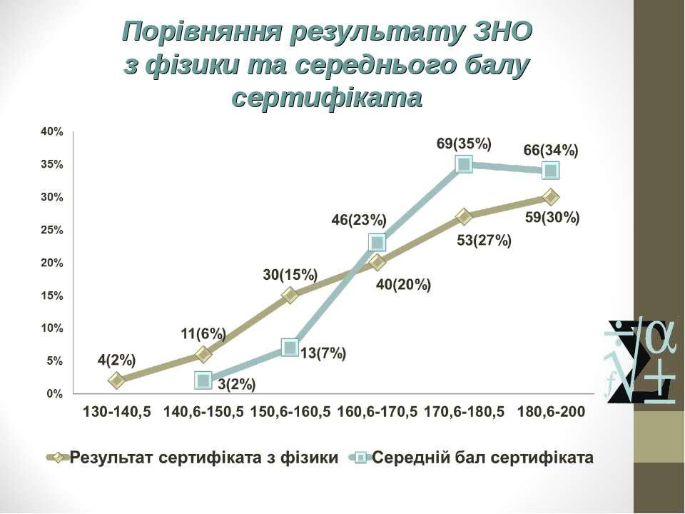 Порівняння результату ЗНО з фізики та середнього балу сертифіката