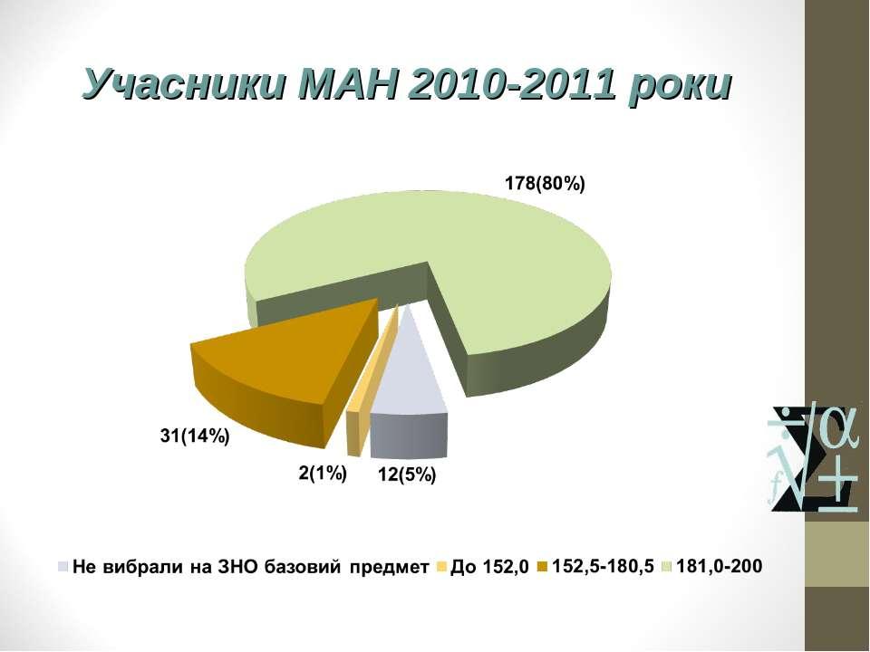 Учасники МАН 2010-2011 роки