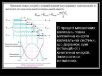 Закон збереження повної механічної енергії В процесі механічних коливань повн...