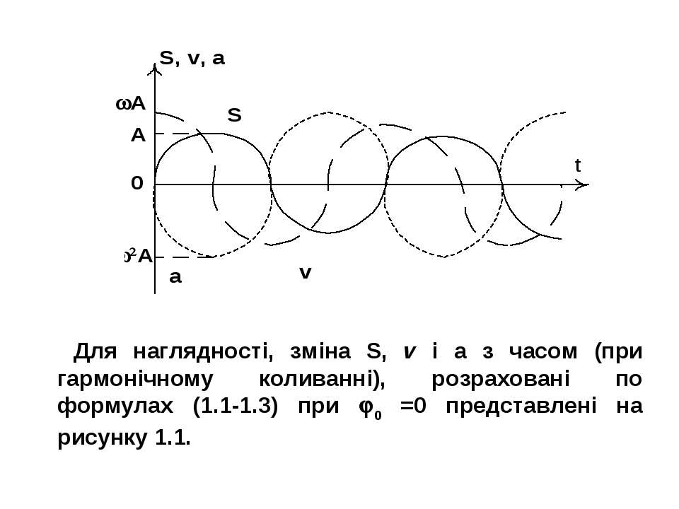 Рис. 1.1 Для наглядності, зміна S, v і а з часом (при гармонічному коливанні)...