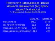 Результати надходження низької кількості амінокислот (АК) проти високої їх кі...