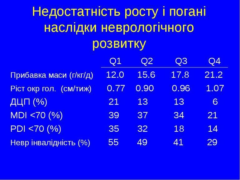 Недостатність росту і погані наслідки неврологічного розвитку Q1 Q2 Q3 Q4 При...