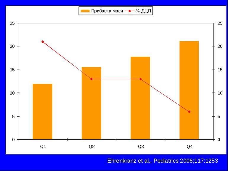 Ehrenkranz et al., Pediatrics 2006;117:1253