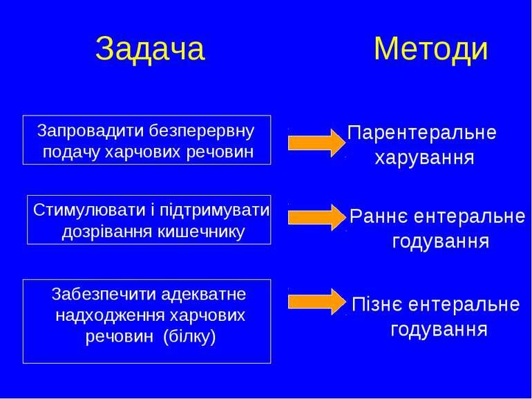 Задача Meтоди Запровадити безперервну подачу харчових речовин Парентеральне х...