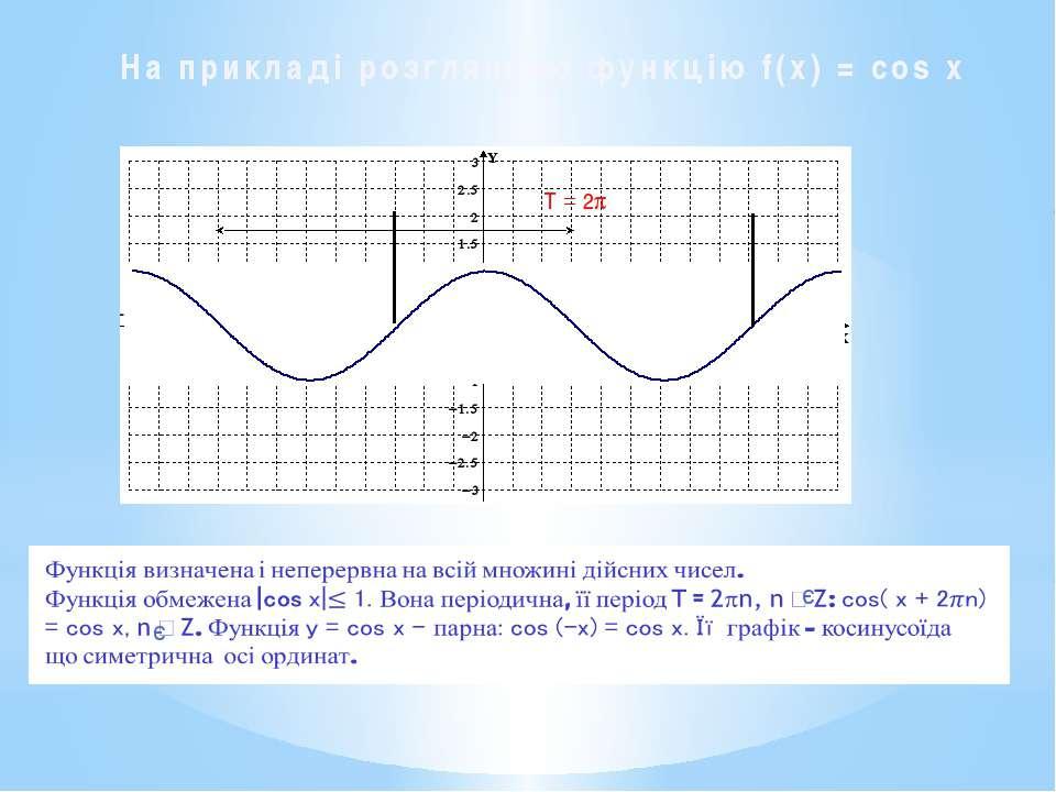На прикладі розглянемо функцію f(x) = cos x  T = 2p є є