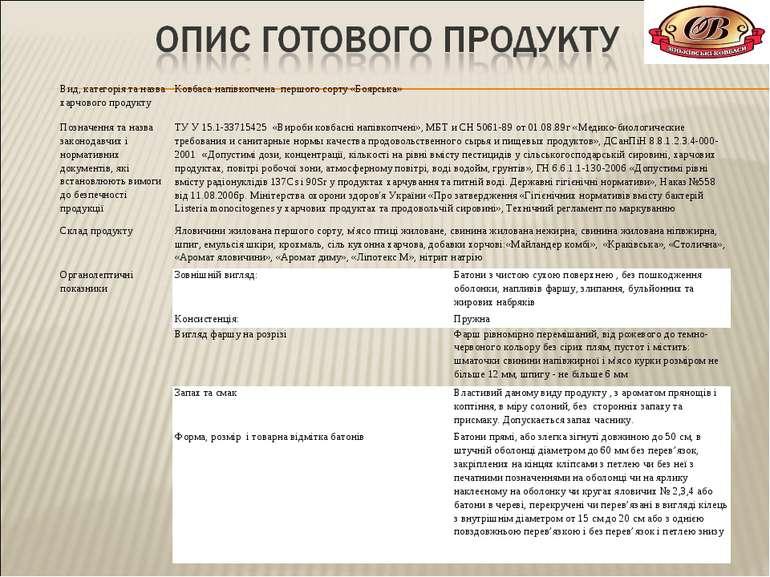 Вид, категорія та назва харчового продукту Ковбаса напівкопчена першого сорту...