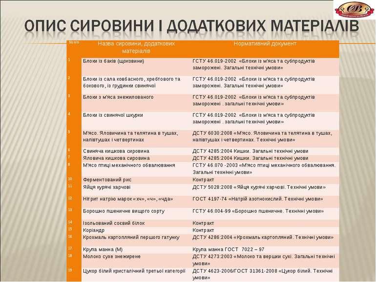 № п/п Назва сировини, додаткових матеріалів Нормативний документ 1 Блоки із б...