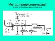 Метод предконцентрації Ohira et al., Anal Chem., 2007, 79: 2641-2649