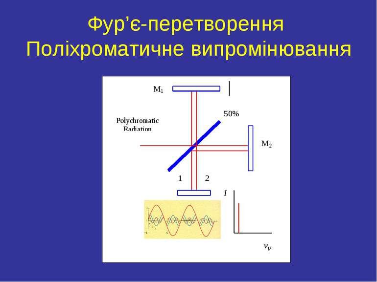 Фур'є-перетворення Поліхроматичне випромінювання