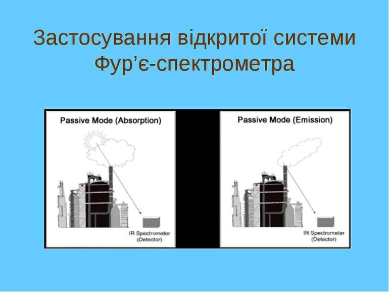 Застосування відкритої системи Фур'є-спектрометра